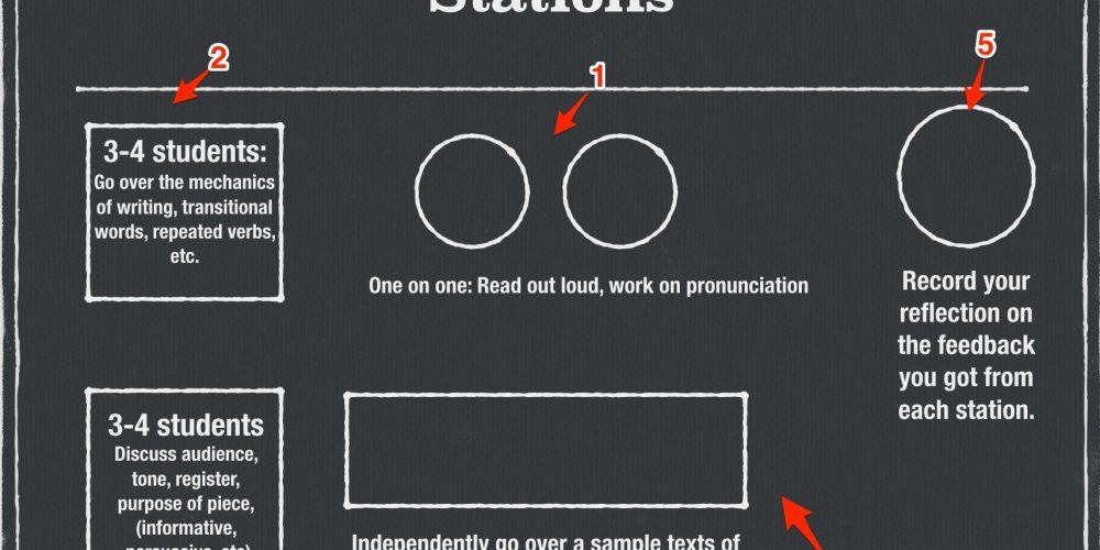 Peer editing writing stations